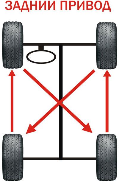 ротация задний привод
