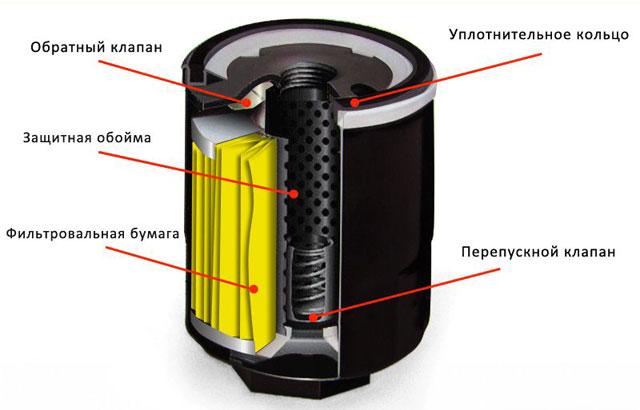клапана масляного фильтра