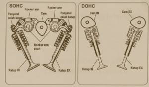устройство двигателя dohc