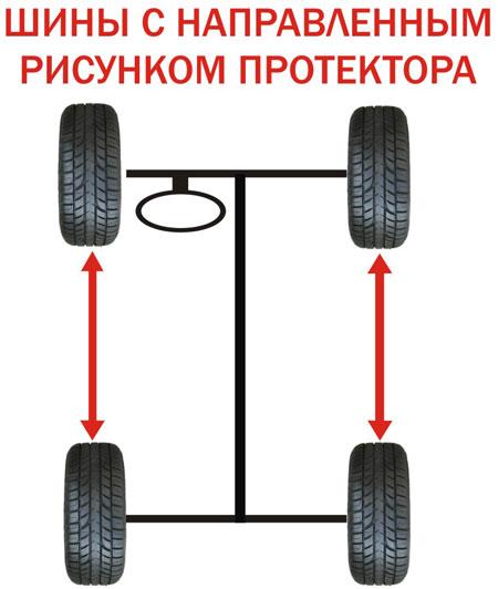 ротация направленный протектор