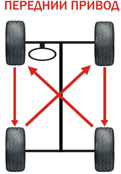 ротация передний привод