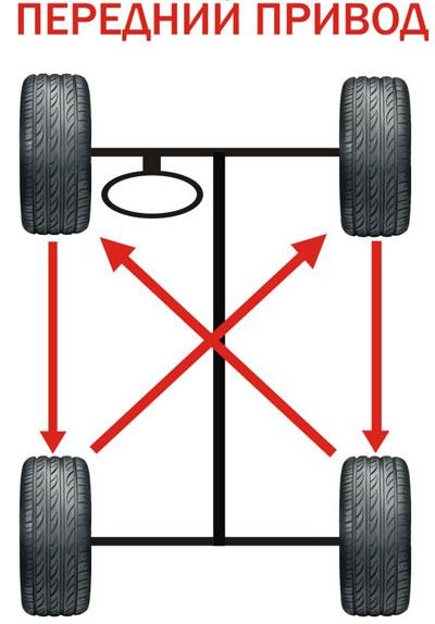 Ротация шин для