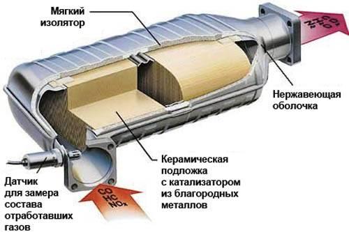катализатор